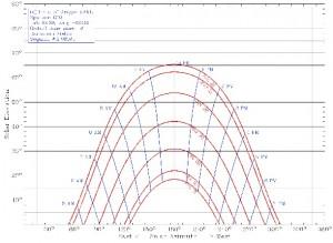Sunpath chart across Barbolian Fields