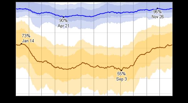 Average humidity, Port Angeles, WA