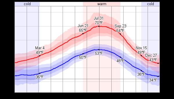 Average temperature, Port Angeles, WA