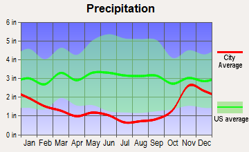 Average precipitation, Sequim, WA
