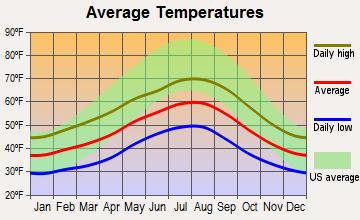 Average temperatures, Sequim, WA