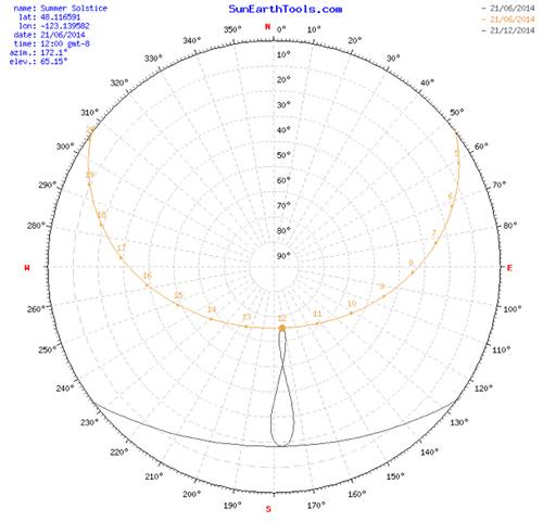 summer-solstice2